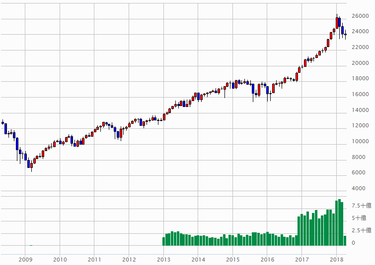 NYdow_10年チャート