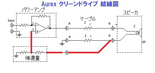 Aurex クリーンドライブ