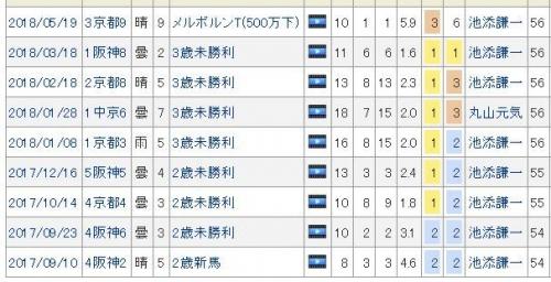 【競馬】ムーンレイカーの成績からほとばしる菊花賞馬感
