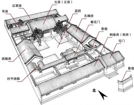 四合院(如意亭)