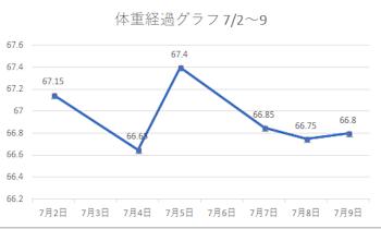 体重経過グラフ 1807 2-9