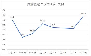 体重経過グラフ 1807 9-16