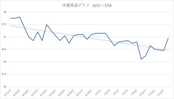 体重経過グラフ1806 11-716