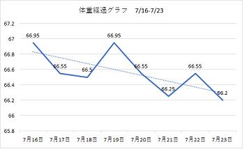 体重経過グラフ 1807 16-23