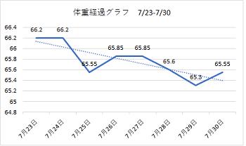 1807 23-30体重経過ブラフ