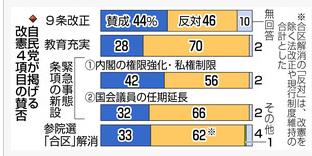 20180426自民党改憲案賛否