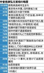 20180621中曽根略歴