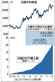 20180628日経平均価格と日銀のETF購入額
