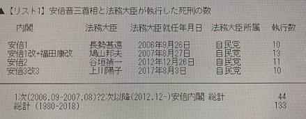 20180712安倍晋三と法務大臣が失効した死刑の件数