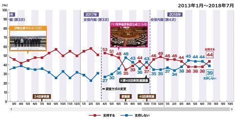20180719内閣支持率NHK