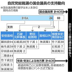 20180730自民党総裁選