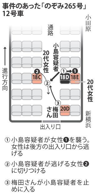 東海道新幹線殺傷