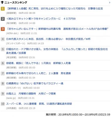 2018_0610_日_gooニュースランキング