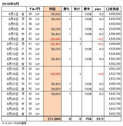 FXトレード手法月間収支表2018年6月