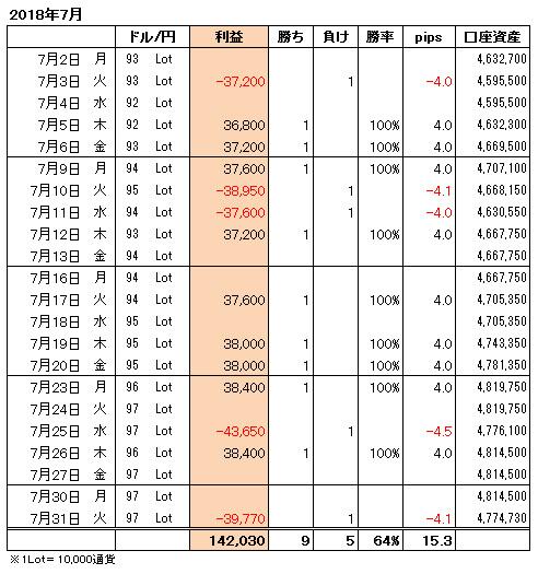 FXトレード手法月間収支表2018年7月