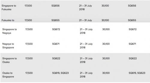 シンガポール航空クリスフライヤー 特典航空券のマイル数をディスカウント