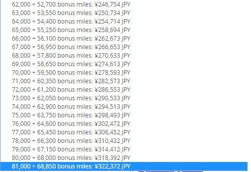 ユナイテッド航空マイレージプラス マイルを最大85%ボーナス付きで購入できます。