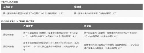 JALの国際線特典航空券の締め切りが改善されました。