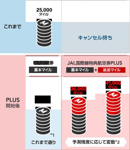 JAL国際線 特典航空券PLUS マイルを増額することで特典航空券が取りやすくなります。