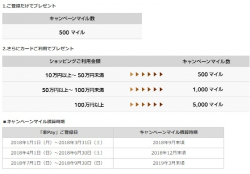 JALカード 登録型リボ「楽Pay」に新規で登録すると、もれなく500マイルそして最大5,000マイルプレゼント1