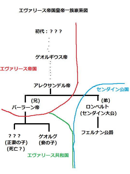 エヴァリース帝国皇族家系図