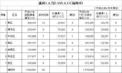 議員一人当たりの人口-福岡市