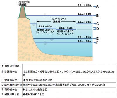 琵琶湖の水位操作
