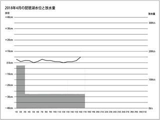 2018年4月前半の琵琶湖水位と放水量