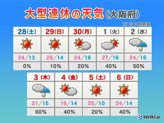 近畿のGW中の天気予報