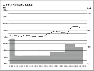 2018年4月の琵琶湖水位と放水量グラフ(小)