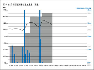 2018年5月の琵琶湖水位と放水量、雨量