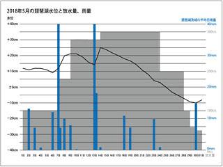 2018年5月の琵琶湖水位と放水量