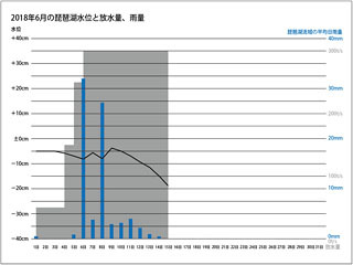 2018年6月前半の琵琶湖水位と放水量、雨量、琵琶湖流域の平均日雨量