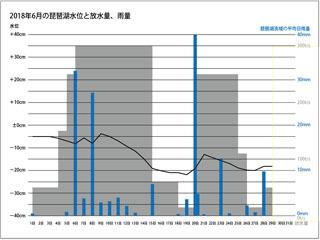 2018年6月の琵琶湖水位と放水量、雨量(縮小版)
