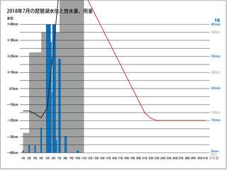 2018年7月の琵琶湖水位と放水量、琵琶湖流域の平均日雨量(サムネール)