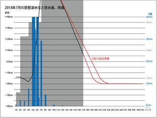 2018年7月1〜17日の琵琶湖水位と放水量、琵琶湖流域の平均日雨量(小)