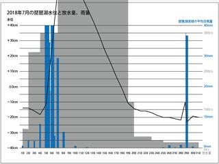 2018年7月の琵琶湖水位と放水量、琵琶湖流域の平均日雨量8サムネール)