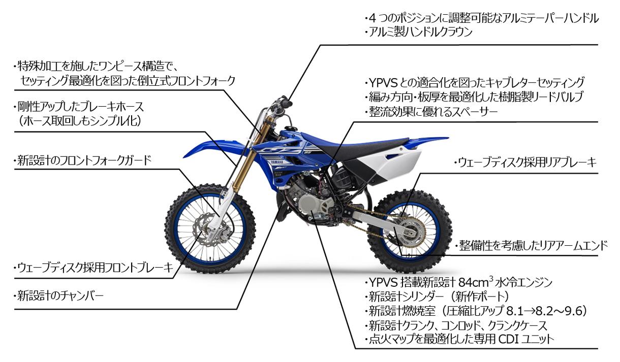yz85_lw_fmap.jpg