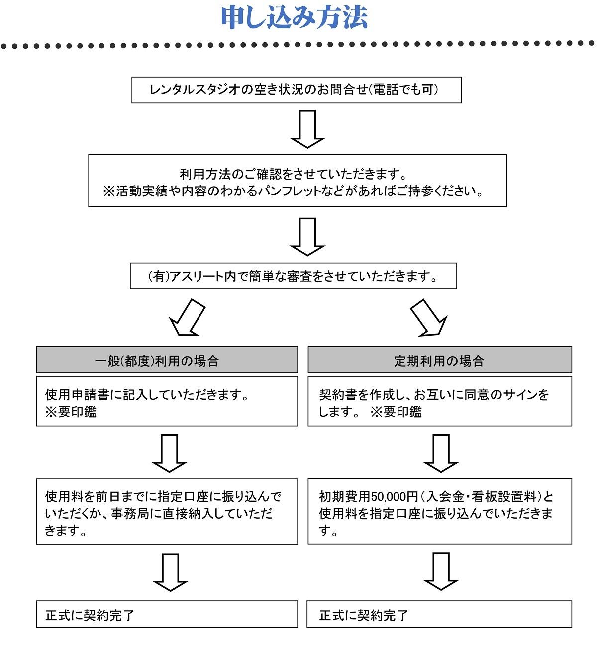 レンタルスタジオ利用冊子(申し込み方法)