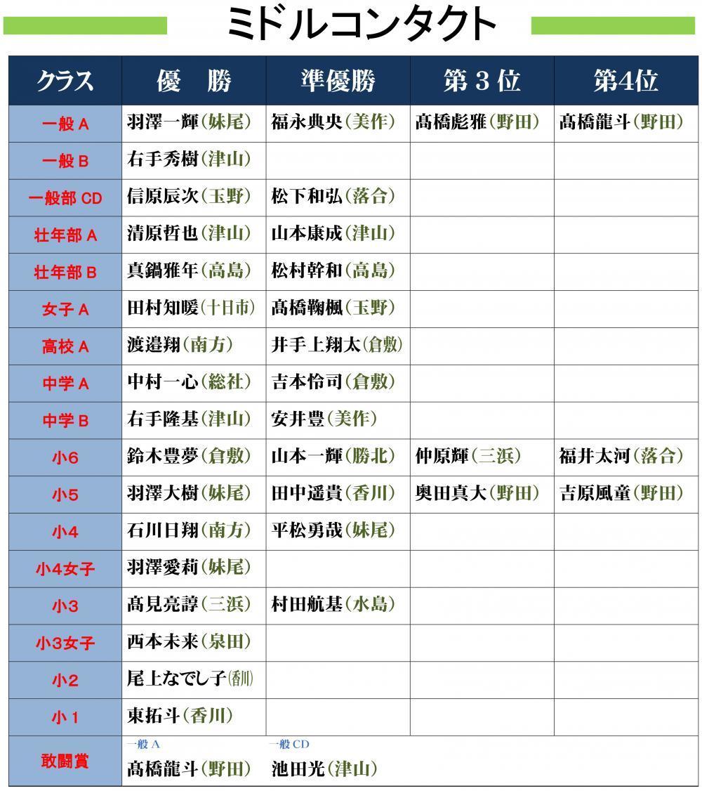 ●2018岡山県大会結果発表-1_convert_20180619141111