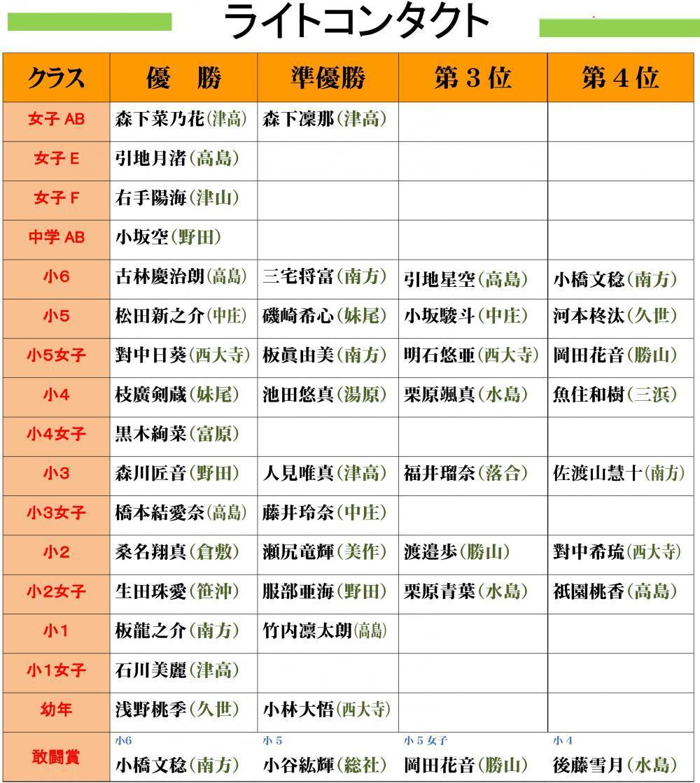 ●2018岡山県大会結果発表-2_convert_20180620123914
