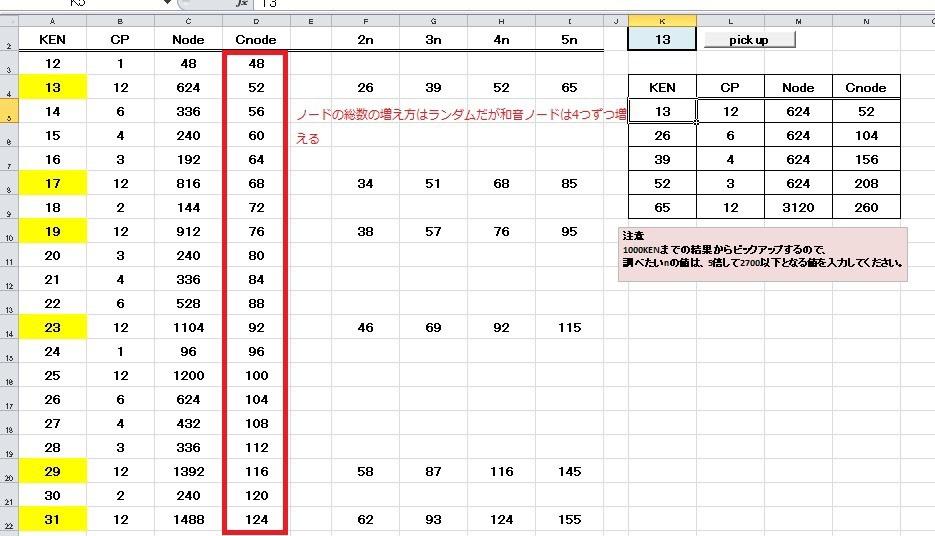 図_KENのノードの増え方(数論DNA音程)