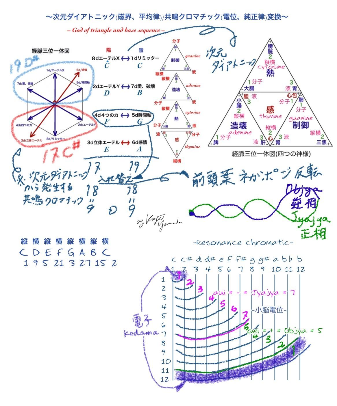 図_三角の神様と基礎波動相関図