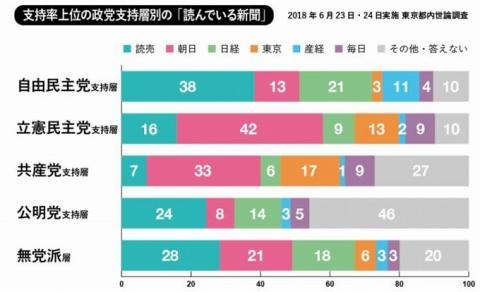 2018-7-25政党別新聞購読者