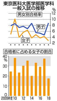 2018-8-3東京医大