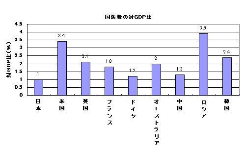 国防費の対GDP比