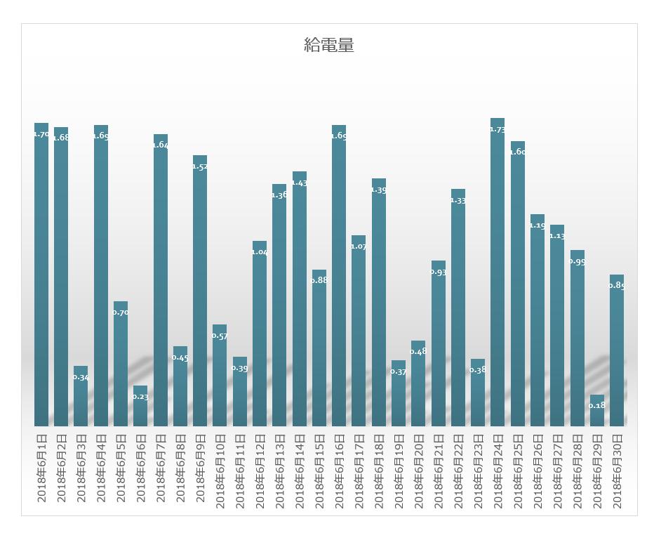 グリッド_タイ_インバーター給電状況グラフ2018年6月