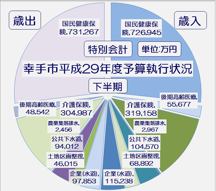 幸手市平成29年度下半期特別会計予算執行状況・グラフ1