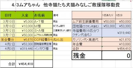 20180403移動費用収支報告