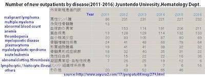急性白血病は2011年から5年でDiiYtzlVAAAhgZ_